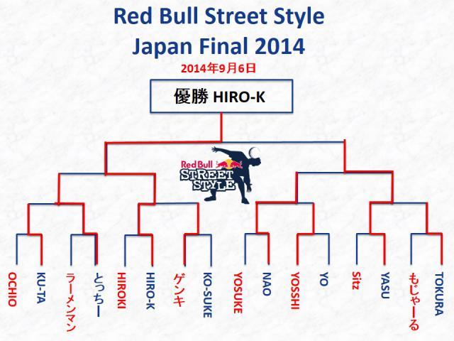 RB StreetStyleJP2014